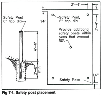 Diagram of Safety Post Placement