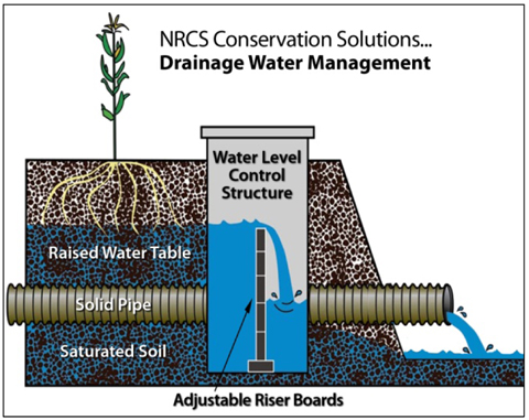 Illustration water drainage management.