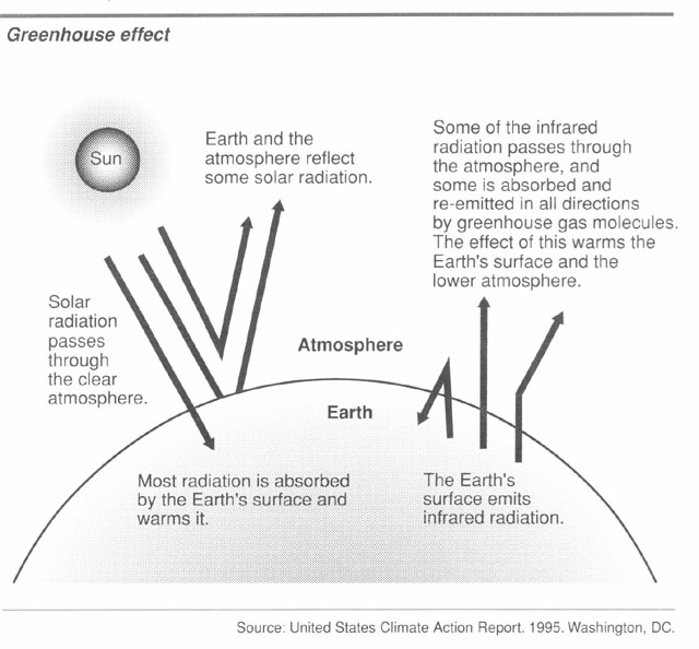 Agriculture and climate change nrcs south dakota diagram explaining the greenhouse effect ccuart Gallery