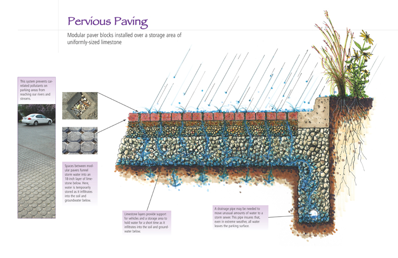 Pervious Paving Illustration