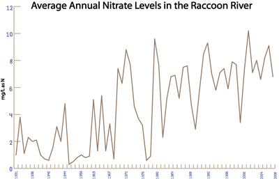 Graphic showing an increase in nitrates in the Raccoon River over the past 80 years.