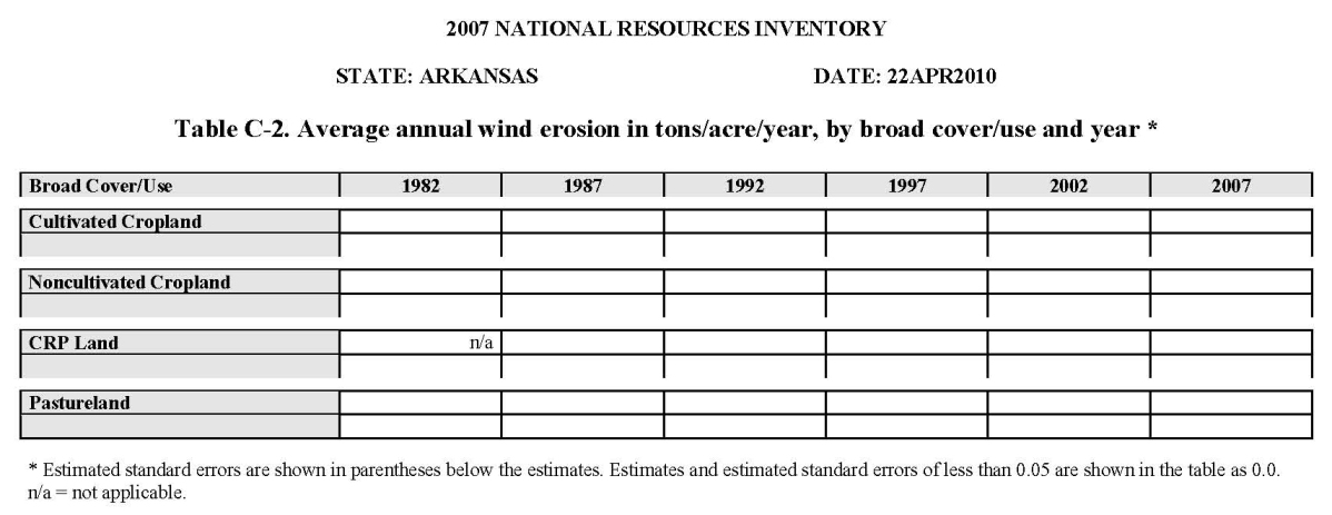 Table C-2. Average annual wind erosion in tons/acre/year, by broad cover/use and year