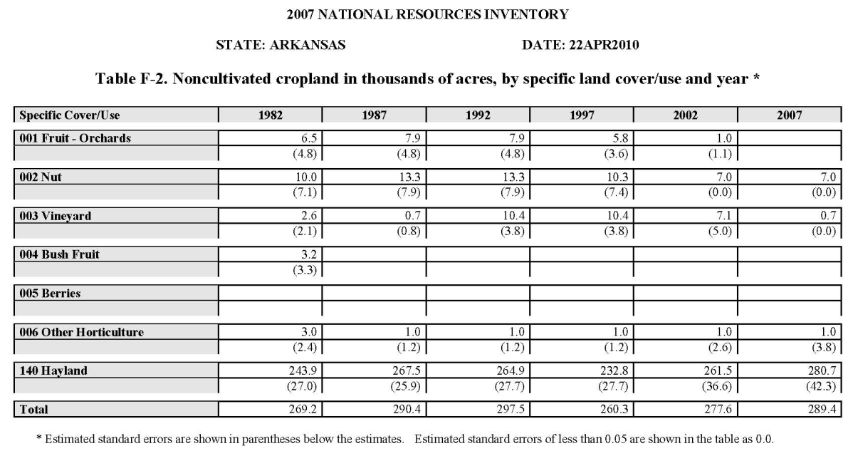 Table F-2. Noncultivated cropland in thousands of acres, by specific land cover/use and year