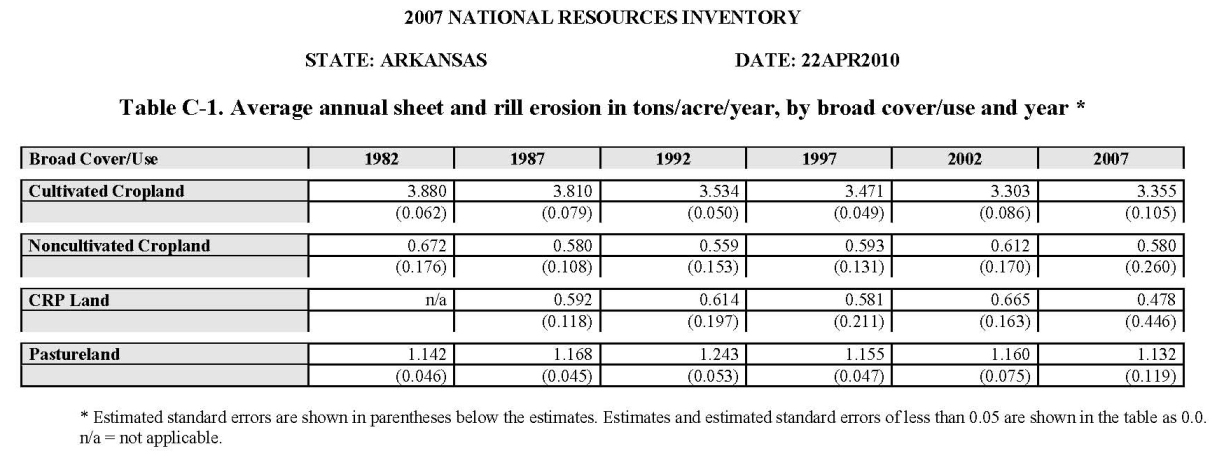 Table C-1. Average annual sheet and rill erosion in tons/acre/year, by broad cover/use and year