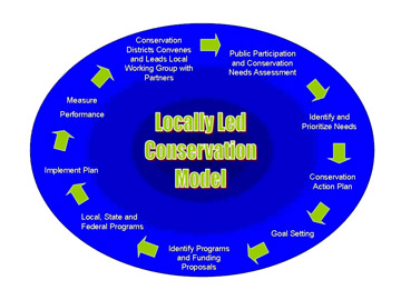 Graphic Showing how the various parts of the locally led process work together