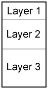 Rectangle divided into 3 layers that increase in size.
