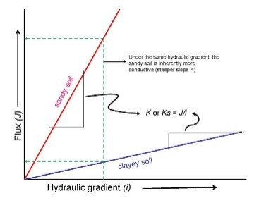 Graph of relationship of flux and hydraulic gradient