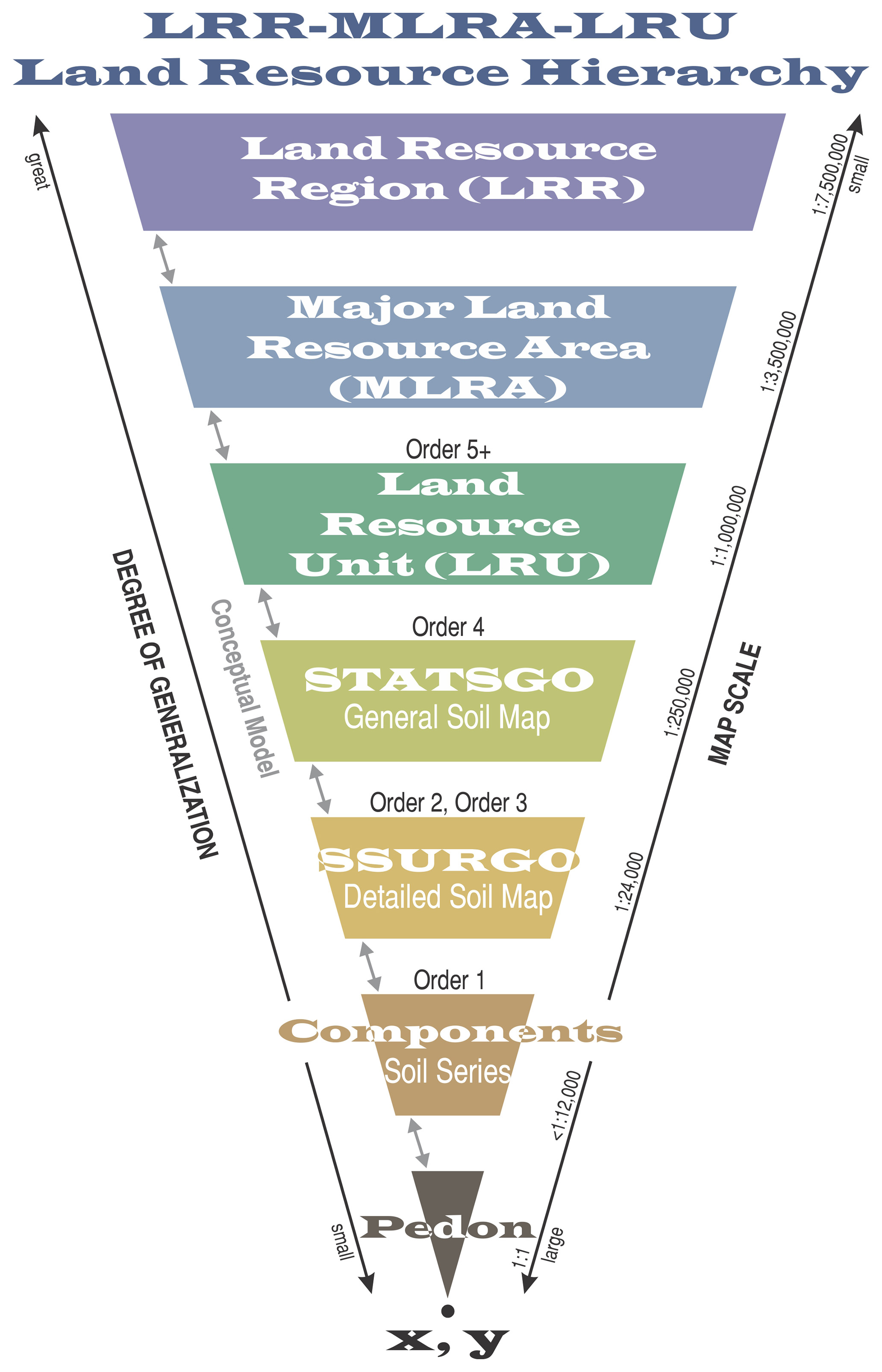 Soil geography hierarchy diagrams nrcs soils for Soil details