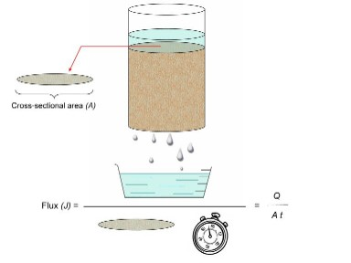 Water flux example - shows water flowing though a soil
