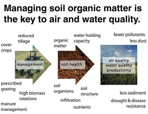 Good management leads to healthy soil which is essential to environmental quality.