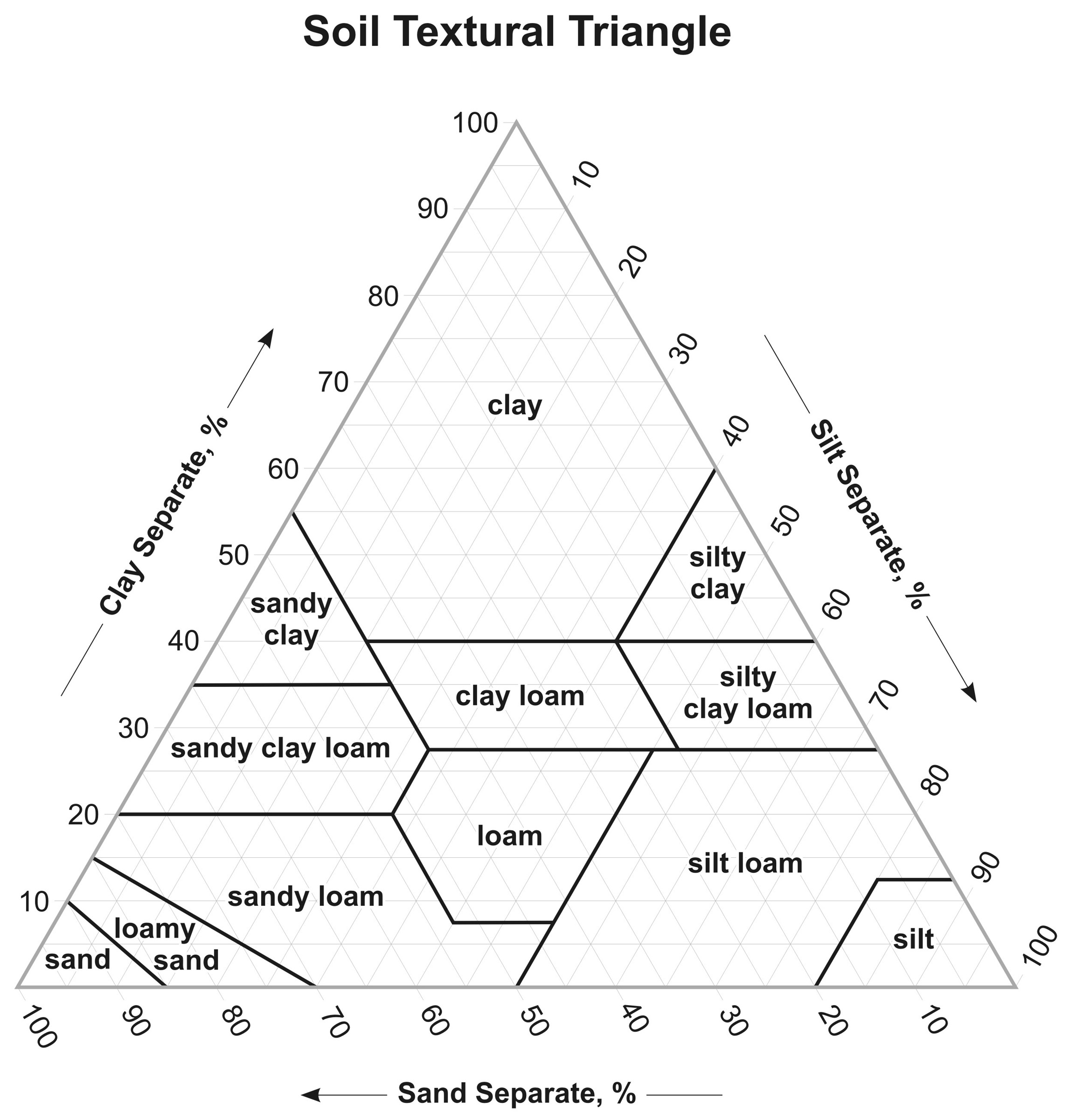 Guide to Texture by Feel – Soil Triangle Worksheet
