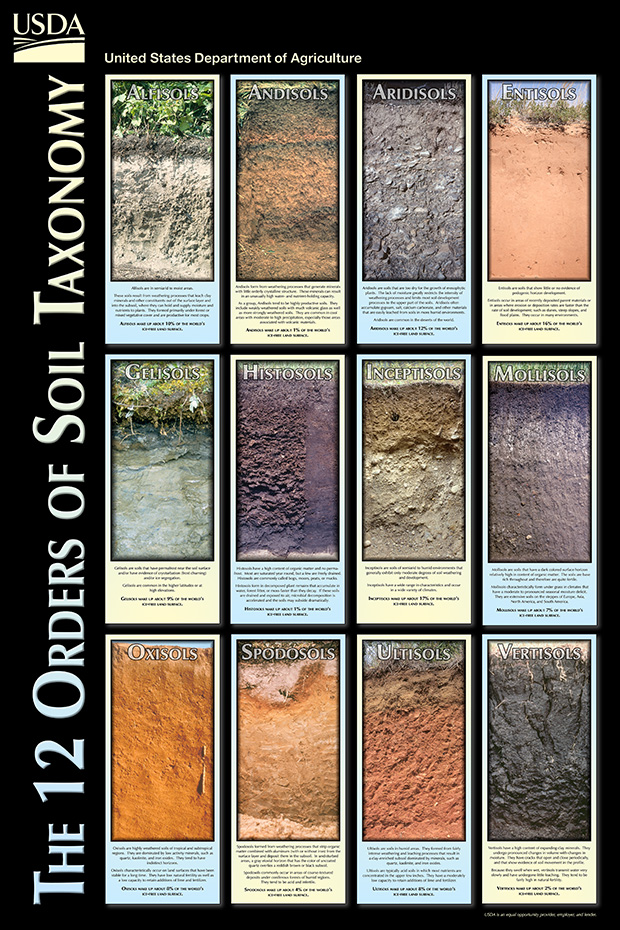 The twelve orders of soil taxonomy nrcs soils for Different types of soil and their uses