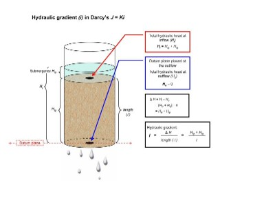 Illustration of the hydrualic gradient in Darcy's Law