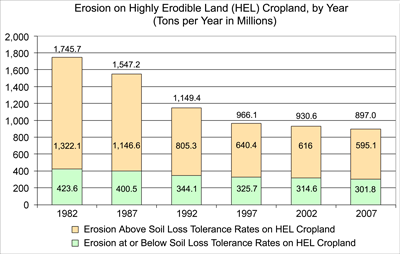 erosion chart, see the erosion hel tables