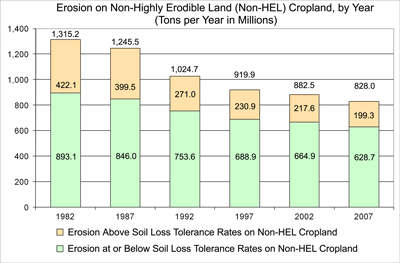 erosion chart, see the erosion non-hel tables