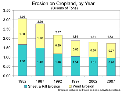 erosion chart, see erosion tables for data values