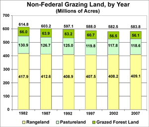 Chart showing grazing lands