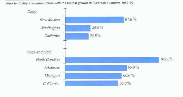 bar chart showing states with growth in dairy and swine