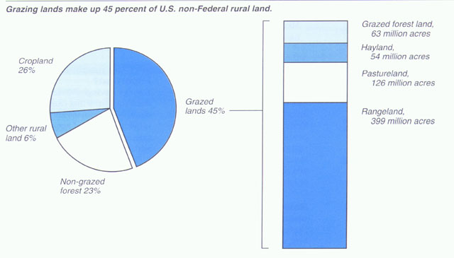 land use pie chart