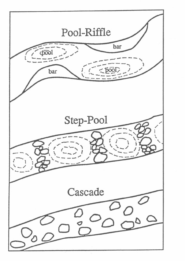Image comparing pool-riffle, step-pool, and cascade channel morphologies