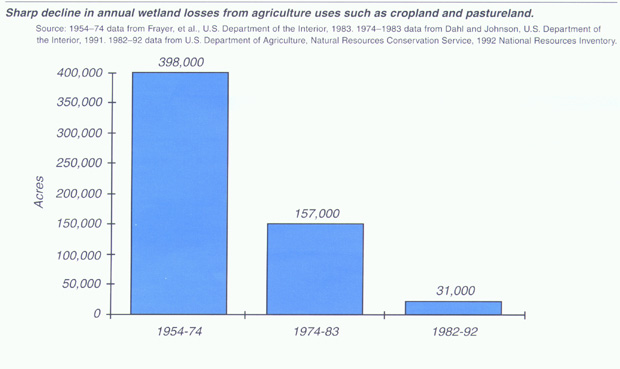 bar chart showing decline in rate of wetland losses width=
