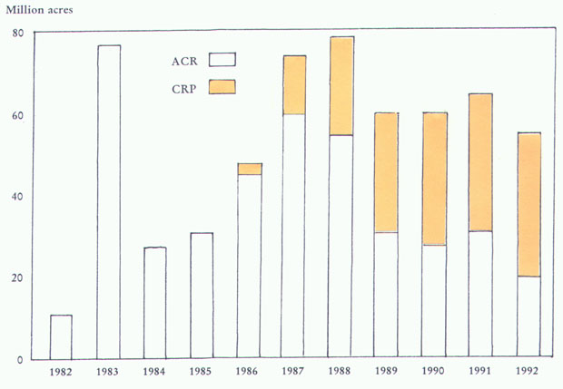 Bar chart showing acres enrolled in Acreage Conservation Reserve and Conservation Reserve Program from 1982-1992, by year