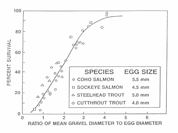 Image showing the relationship between salmonid embryo survival and gravel size