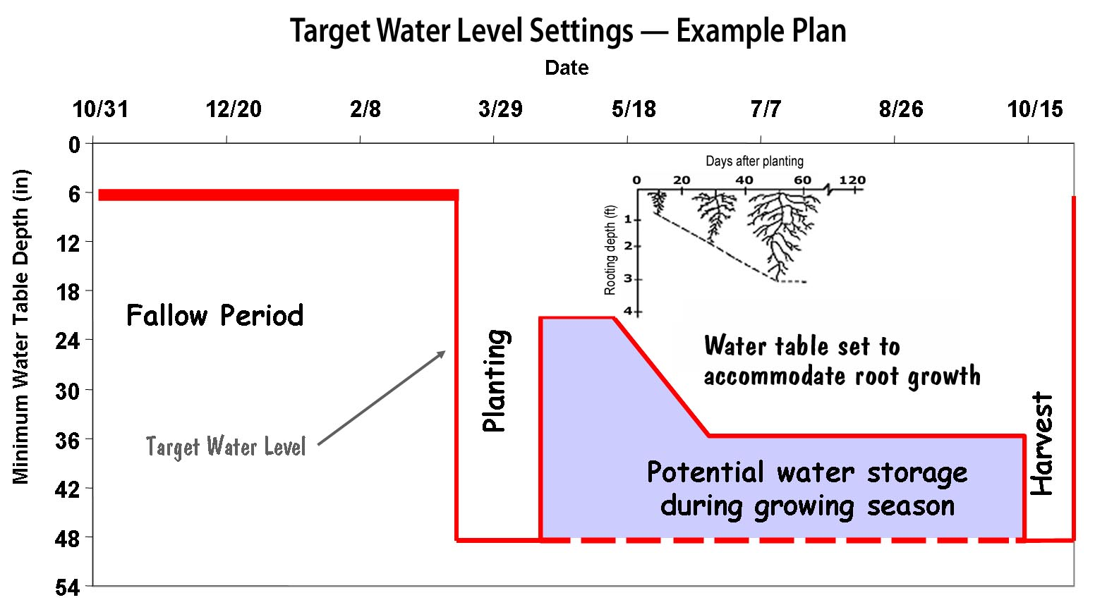 Target Water Level Settings: Example Plan