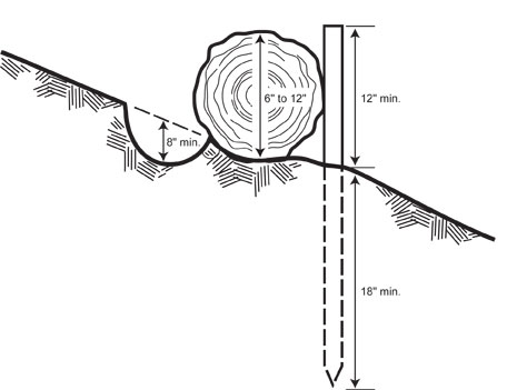 Illustration showing the placement of a log on a slope.