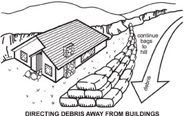 Illustration showing how to place sandbags in order to direct debris away from buildings.