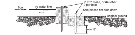 Illustration of how to install a straw bale check dam.