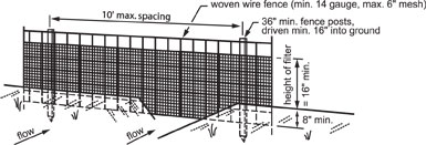 Illustration of how to install a siltfence.