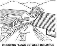 Illustration showing how to place sandbags to direct debris flows between buildings.