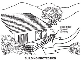 Illustration showing how to place sandbags to protect buildings.