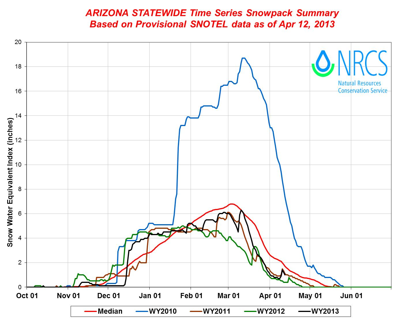 Time Series Snowpack Summary