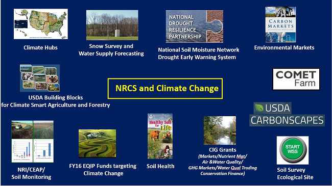 NRCS and Climate Change