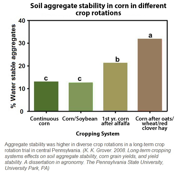 Soil Agg Stability with caption