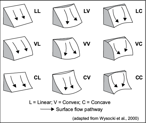 Figure 2-14. Slope shape based on combinations (up and down slope and across slope) of surface curvature.