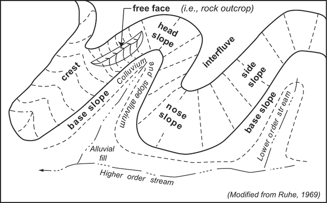 Figure 2-15. Three-dimensional depiction of geomorphic components of hills.
