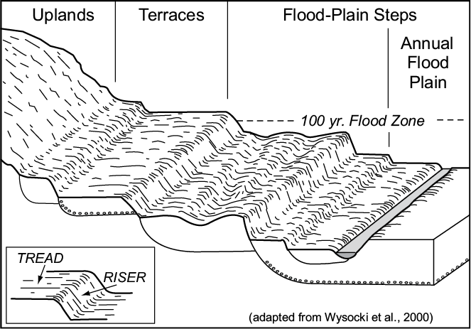 Figure 2-16. Three-dimensional depiction of geomorphic components of terraces and stepped landforms.