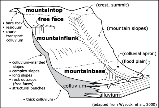 Figure 2-17. Three-dimensional depiction of geomorphic components of mountains.