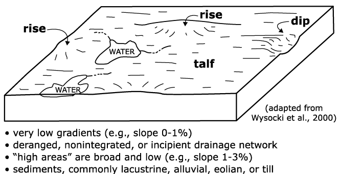 Figure 2-18. Three-dimensional depiction of geomorphic components of flat plains.