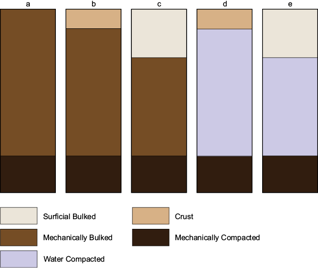 Figure 3-5. Five kinds of near surface subzones (scale is approximately 18 cm).