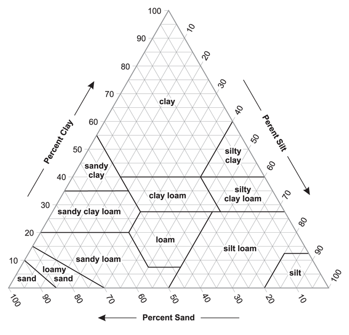 Figure 3-7. USDA textural triangle showing the percentages of clay, silt, and sand in the 12 basic texture classes.