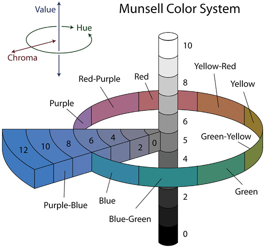 Figure 3-15. A schematic diagram showing relationships among hue, value, and chroma in the Munsell color system (Rus, 2007).
