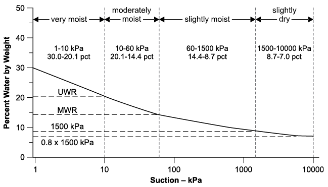 Figure 3-30. Model-based curve for a medium textured horizon and the relationship of water state class limits to water contents determined from the desorption curve.