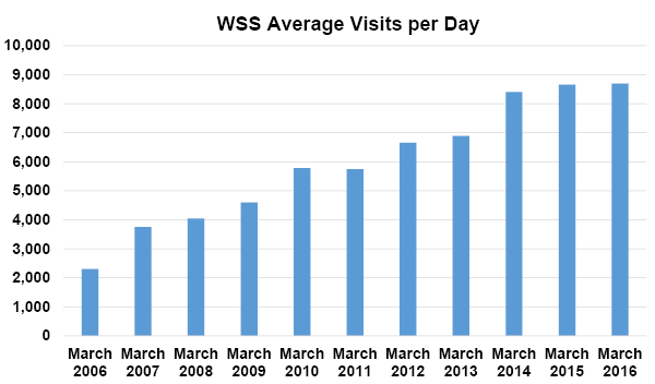 Figure 7-3. An illustration of the increased number of users of NRCS's Web Soil Survey (WSS) application.