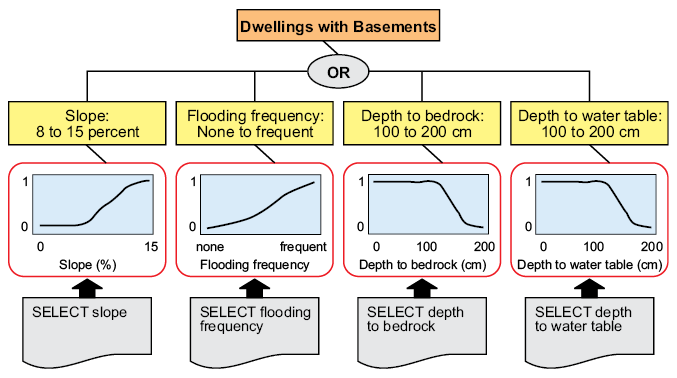 Figure 8-3. Diagram of a hypothetical parent rule for Dwellings with Basements (a limitation style interpretation).