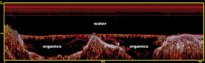 Figure 10-8. GPR output for a freshwater lake with thick organic materials. Water, mineral soil materials, and organic soil materials are easy to identify from the output.