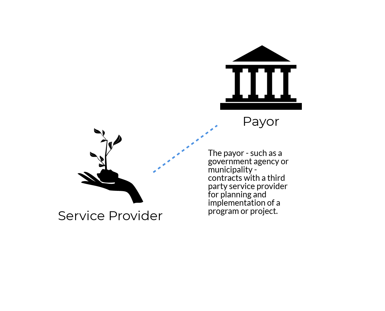 Step 1: The payor - such as a government agency or municipality - contracts with a third part service provider for planning and implementation of a program or project. Graphic courtesy: Environmental Incentives